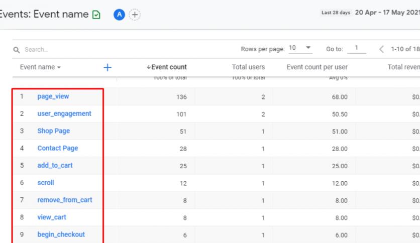Google Analytics Conversions Events